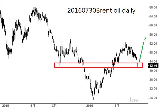 20160730Brent oil daily