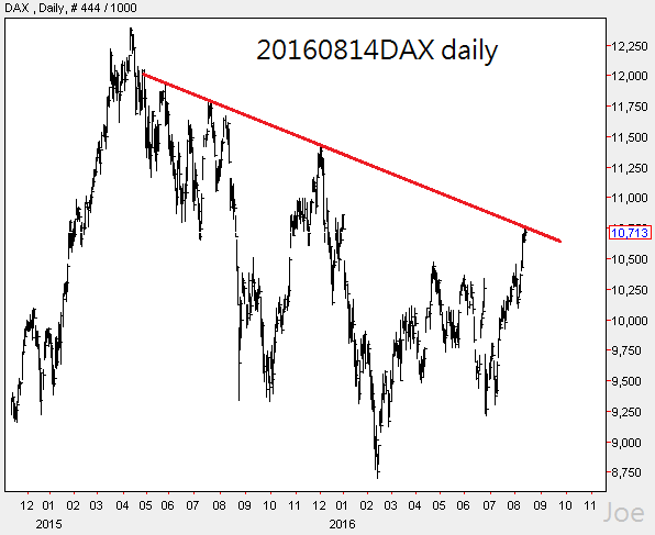 20160814DAX daily