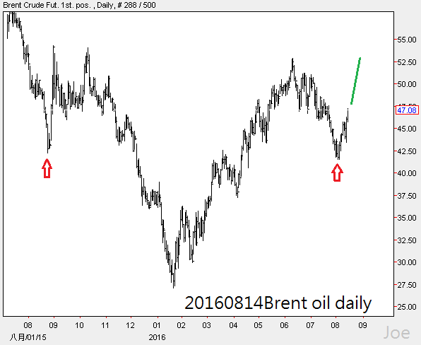 20160814Brent oil daily