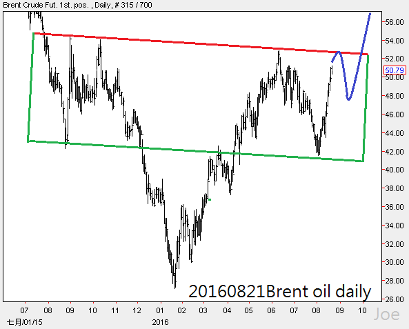 20160821Brent oil daily