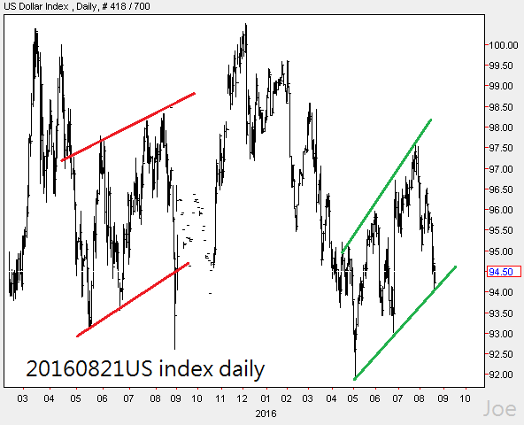 20160821US index daily