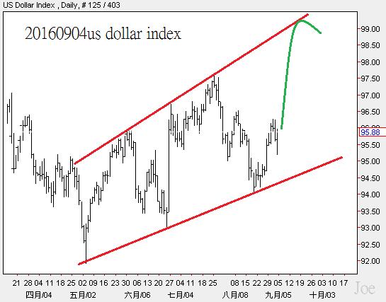 20160904us dollar index