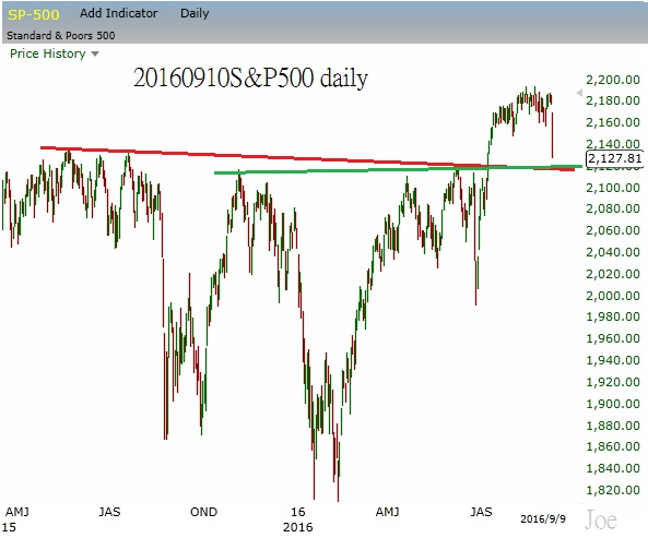 20160910sp500-daily