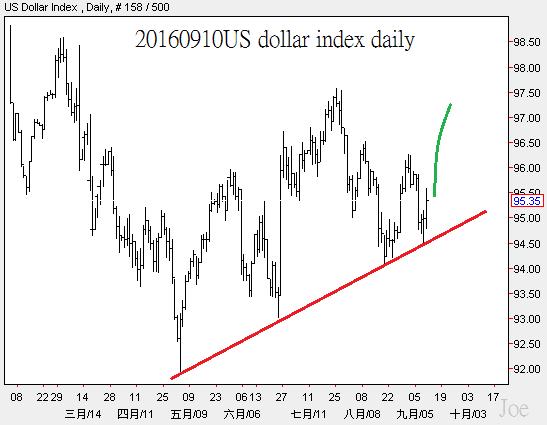 20160910us-dollar-index-daily