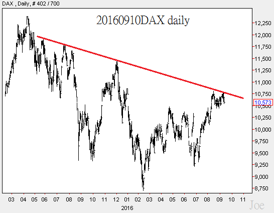 20160910dax-daily