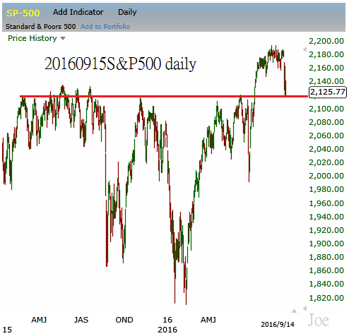 20160915sp500-daily