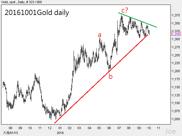 20161001gold-daily
