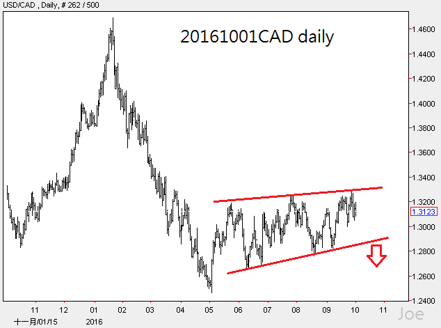 20161001cad-daily