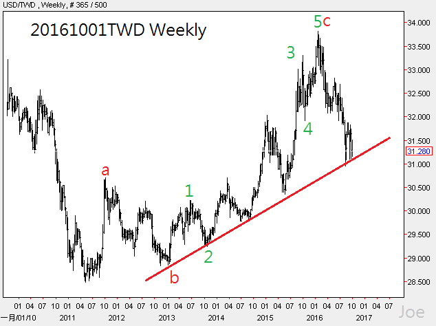 20161001twd-weekly