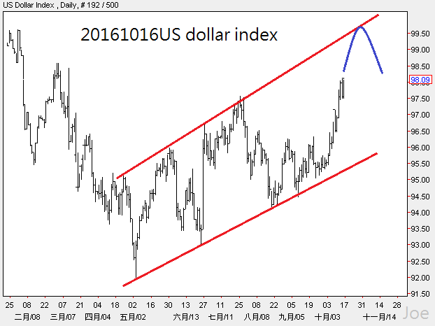 20161016us-dollar-index