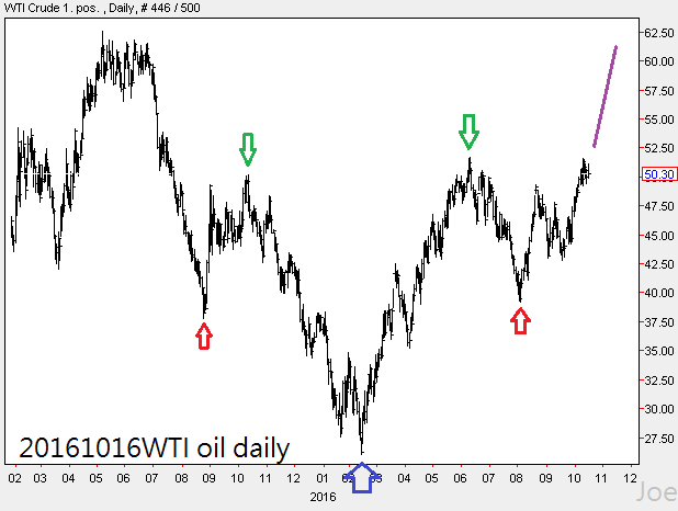 20161016wti-oil-daily