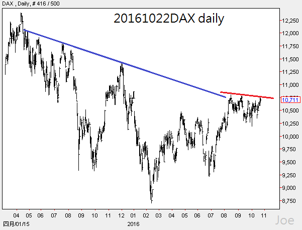 20161022dax-daily