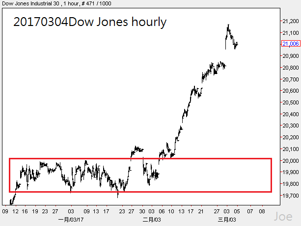20170304dow-jones-hourly