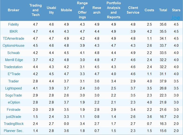 Barron's forex broker ranking