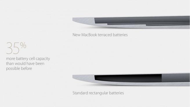 2015 發表 Macbook 電池空間_Apple