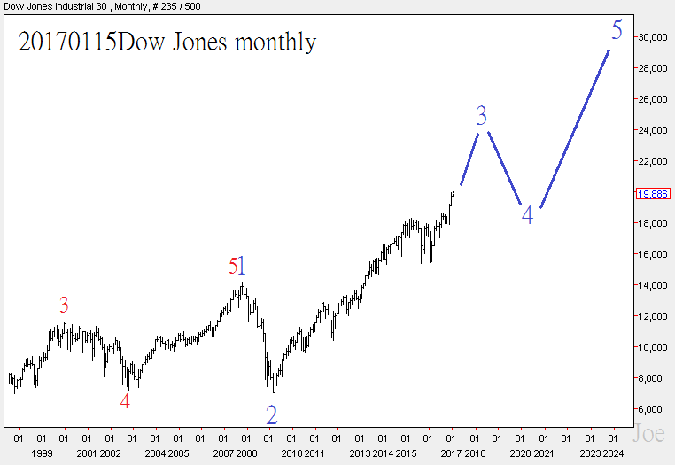 20170115dow-jones-monthly